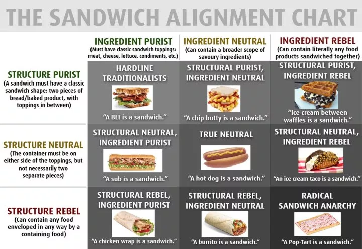 Sandwich-alignment-chart